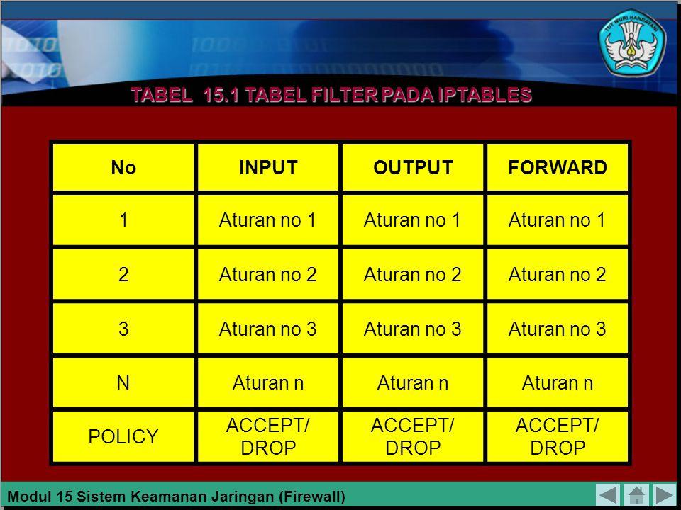 Gambar 11.12 Proses Pada Paket Yang Melewati Firewall. Keterangan : DNAT (Destination NAT) : Tujuan yang memerlukan konversi Network Address Translati