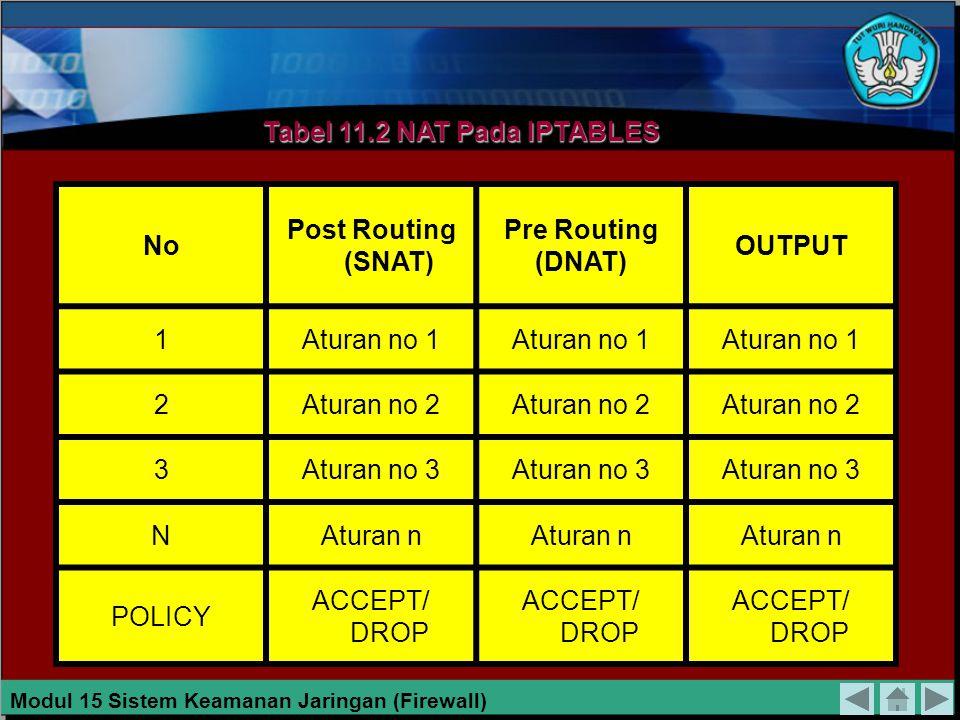 TABEL 15.1 TABEL FILTER PADA IPTABLES NoINPUTOUTPUTFORWARD 1Aturan no 1 2Aturan no 2 3Aturan no 3 NAturan n POLICY ACCEPT/ DROP Modul 15 Sistem Keaman