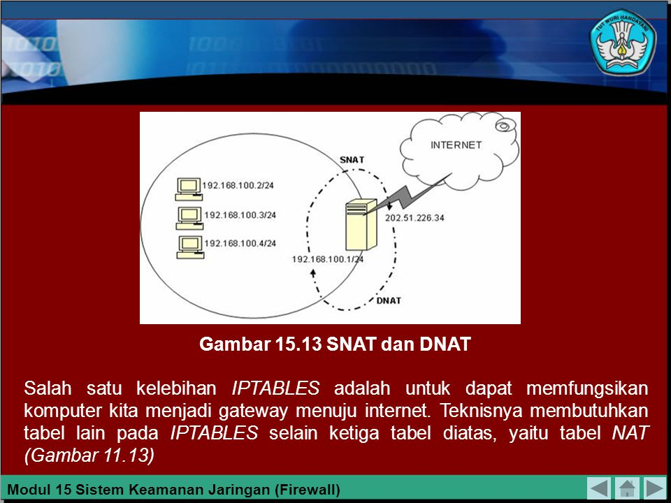 Tabel 11.2 NAT Pada IPTABLES No Post Routing (SNAT) Pre Routing (DNAT) OUTPUT 1Aturan no 1 2Aturan no 2 3Aturan no 3 NAturan n POLICY ACCEPT/ DROP Mod