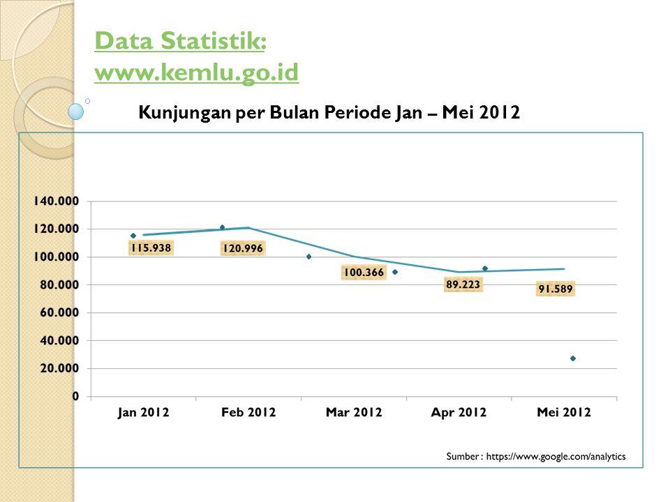 Kunjungan per Bulan Periode Jan – Mei 2012 Data Statistik: www.kemlu.go.id