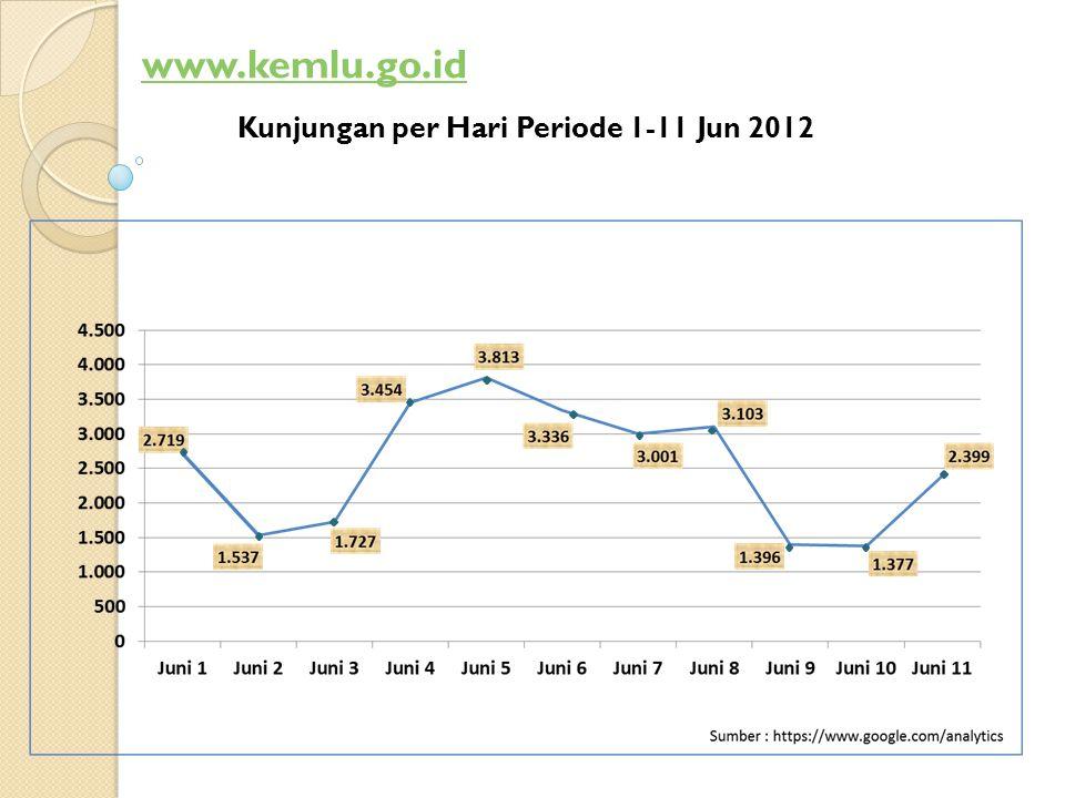 Kunjungan Berdasarkan Jaringan yang Digunakan Kunjungan per Hari Periode Jan – Mei 2012 Sumber: https://www.google.com/analytics 148,959 28,475 18,883 13,017 11,467 10,960 9,646 7,930