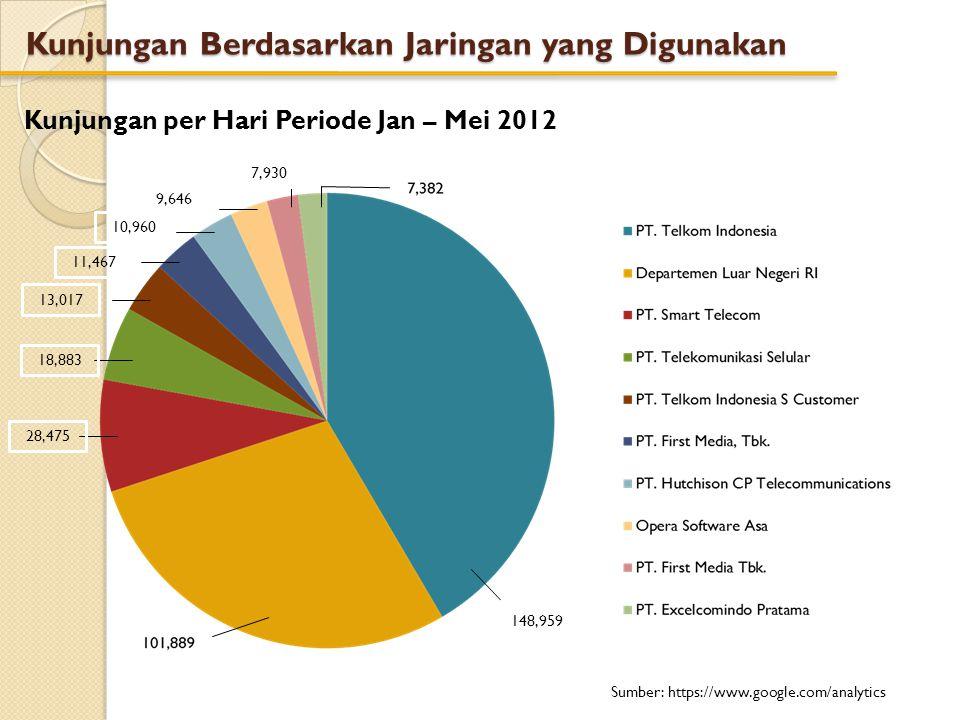 Kunjungan Berdasarkan Device yang Digunakan Kunjungan per Hari Periode Jan – Mei 2012 Sumber: https://www.google.com/analytics 4,746 169 138 96 116 135