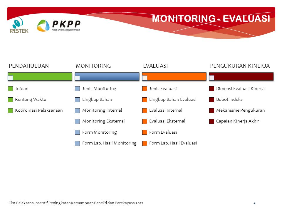 MONITORING - EVALUASI Tim Pelaksana Insentif Peningkatan Kemampuan Peneliti dan Perekayasa 2012 4 PENDAHULUAN Tujuan Rentang Waktu Koordinasi Pelaksanaan MONITORING Jenis Monitoring Lingkup Bahan Monitoring Internal Monitoring Eksternal Form Monitoring Form Lap.