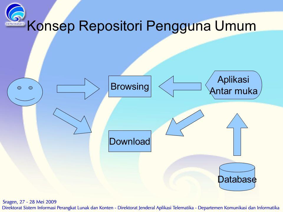 Konsep Repositori Pengguna Umum Aplikasi Antar muka Database Browsing Download