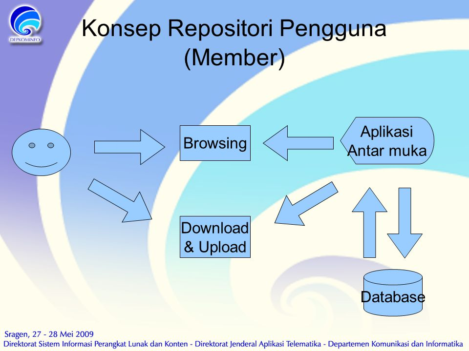 Konsep Repositori Pengguna (Member) Aplikasi Antar muka Database Browsing Download & Upload