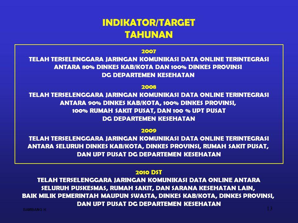 13 INDIKATOR/TARGET TAHUNAN 2007 TELAH TERSELENGGARA JARINGAN KOMUNIKASI DATA ONLINE TERINTEGRASI ANTARA 80% DINKES KAB/KOTA DAN 100% DINKES PROVINSI