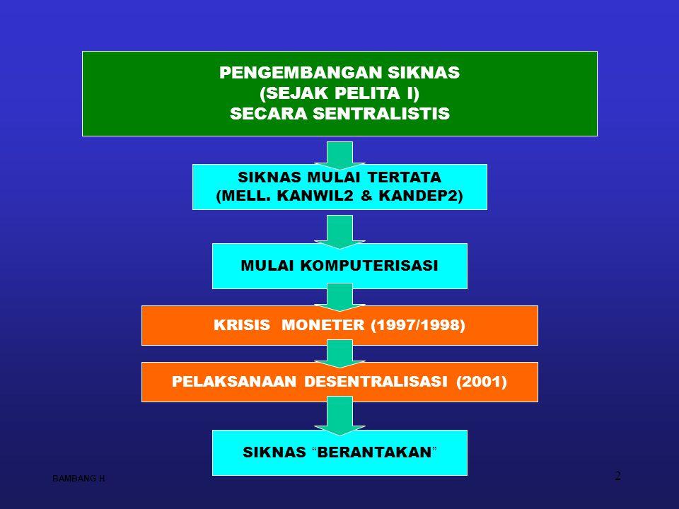 2 PENGEMBANGAN SIKNAS (SEJAK PELITA I) SECARA SENTRALISTIS KRISIS MONETER (1997/1998) PELAKSANAAN DESENTRALISASI (2001) SIKNAS MULAI TERTATA (MELL. KA