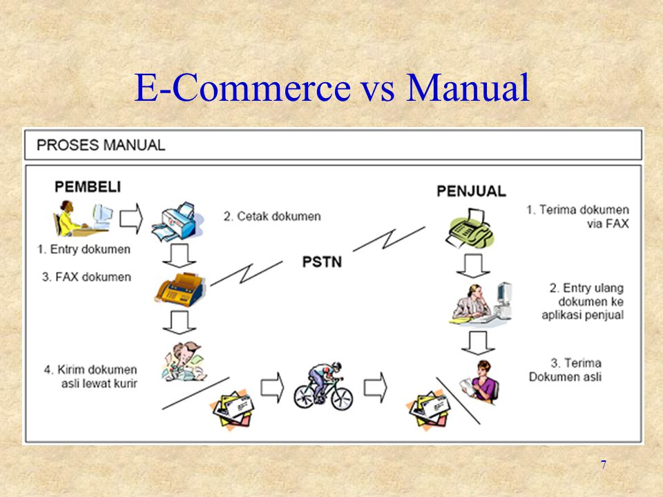 E-Commerce vs Manual 7