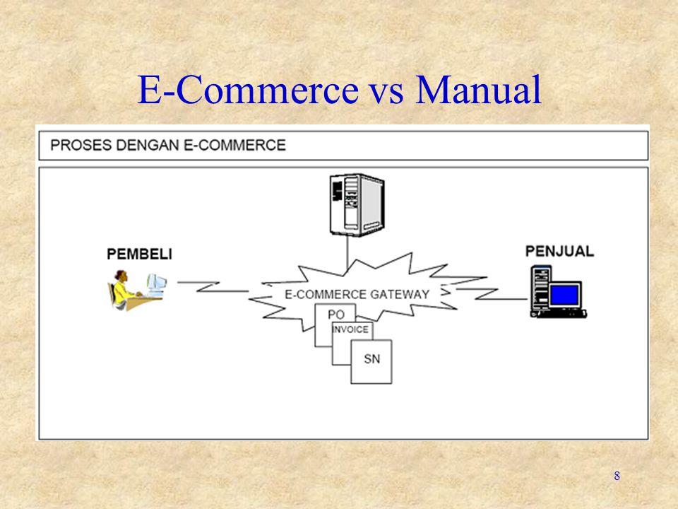 9 Jenis E-Commerce •Business-to-customer (B2C) – mengacu pada transaksi-transaksi yg terjadi antara sebuah bisnis dan konsumen akhir produk.