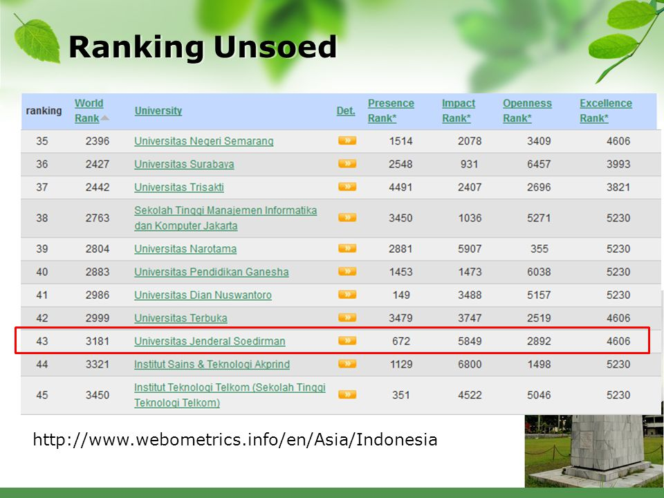 Cek progress webometric  Excellence (15%). http://scholar.google.com