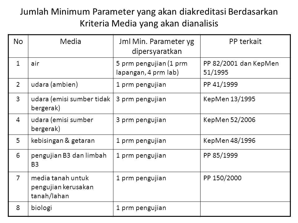 Jumlah Minimum Parameter yang akan diakreditasi Berdasarkan Kriteria Media yang akan dianalisis NoMediaJml Min. Parameter yg dipersyaratkan PP terkait