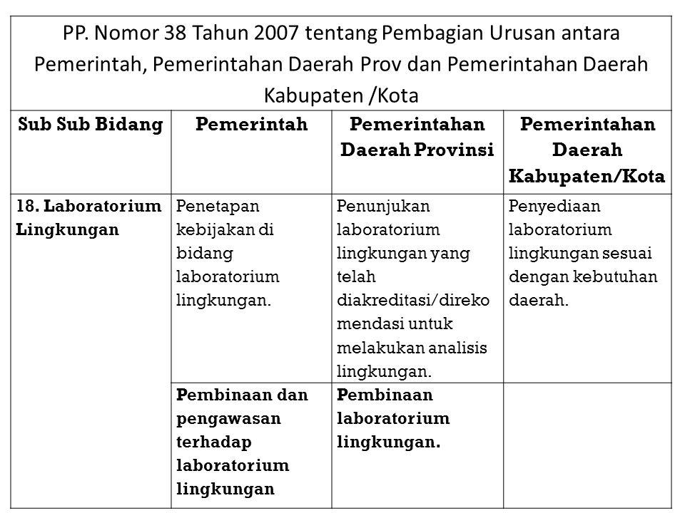 PP. Nomor 38 Tahun 2007 tentang Pembagian Urusan antara Pemerintah, Pemerintahan Daerah Prov dan Pemerintahan Daerah Kabupaten /Kota Sub Sub BidangPem