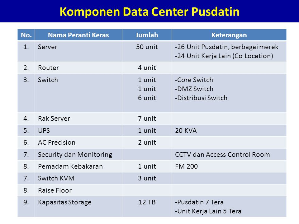 Network Operation Center PUSDATIN
