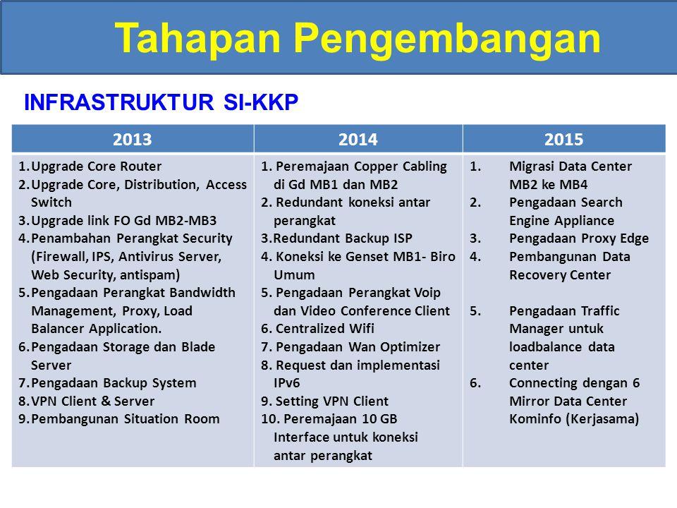 Rencana Pengembangan Infrastruktur SI-KKP