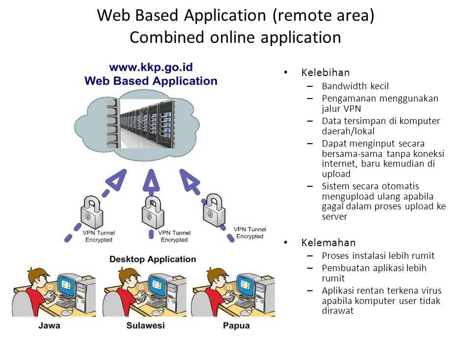 Contoh aplikasi input data terintegrasi (SIKPD) milik Kemendagri Sistem Informasi Pengelolaan Keuangan Daerah •Penganggaran •Pelaksanaan/ Penatausahaa
