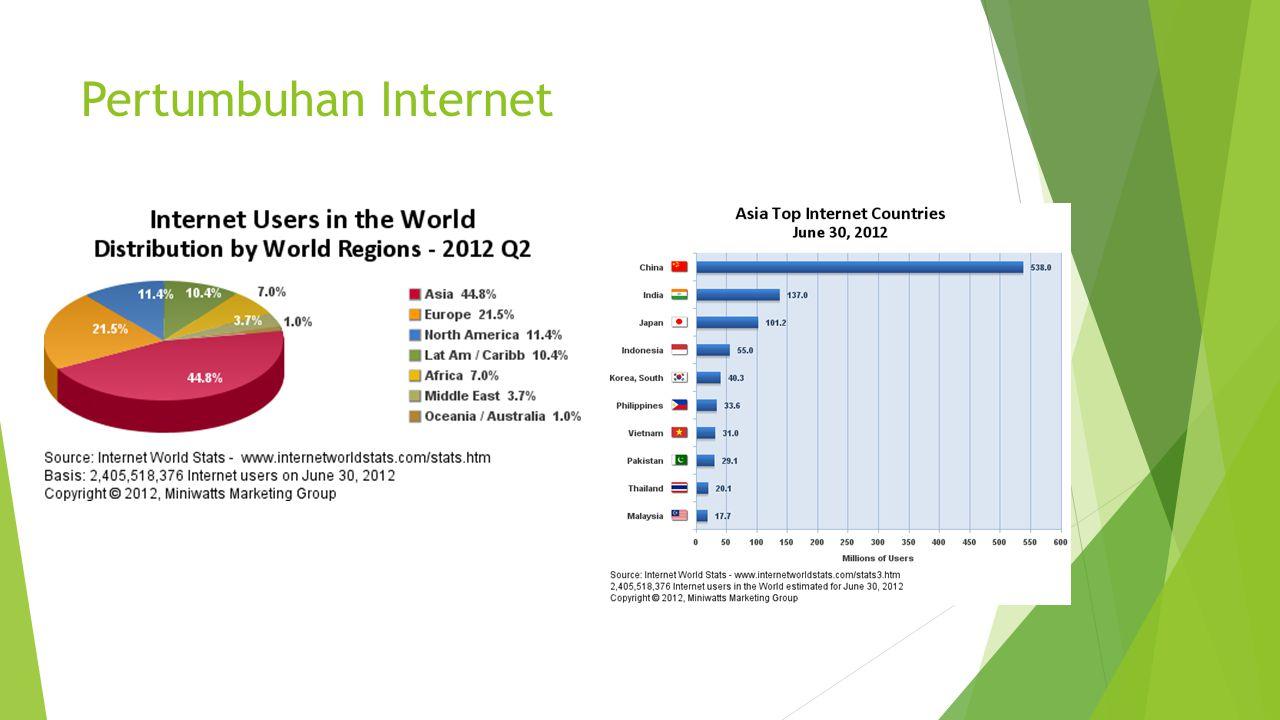 Pertumbuhan Internet