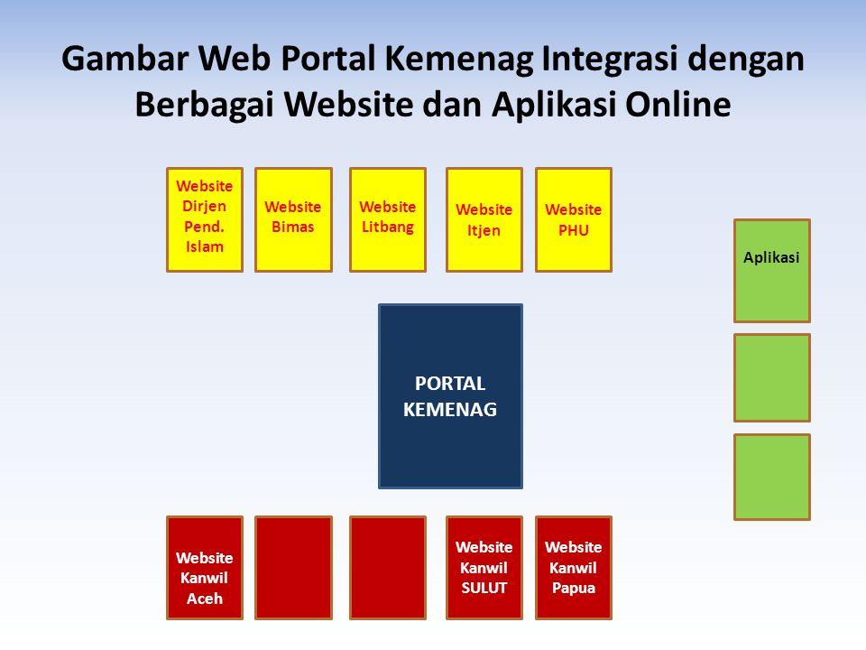 Gambar Web Portal Kemenag Integrasi dengan Berbagai Website dan Aplikasi Online PORTAL KEMENAG Website Bimas Website Dirjen Pend. Islam Website Itjen