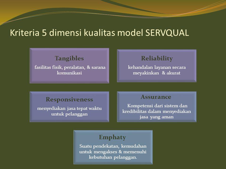 Kriteria 5 dimensi kualitas model SERVQUAL Tangibles fasilitas fisik, peralatan, & sarana komunikasi Reliability kehandalan layanan secara meyakinkan