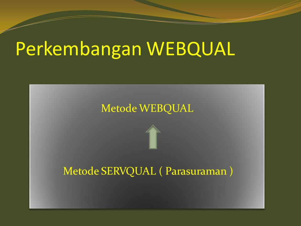 Perkembangan WEBQUAL Metode WEBQUAL Metode SERVQUAL ( Parasuraman ) Metode WEBQUAL Metode SERVQUAL ( Parasuraman )