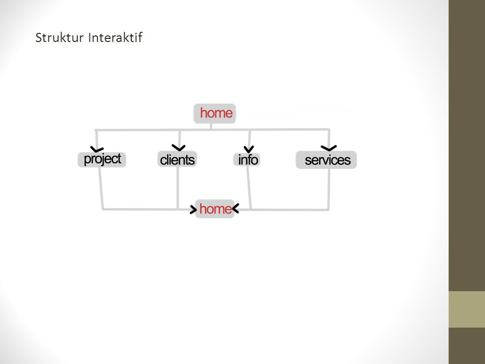 Struktur Interaktif