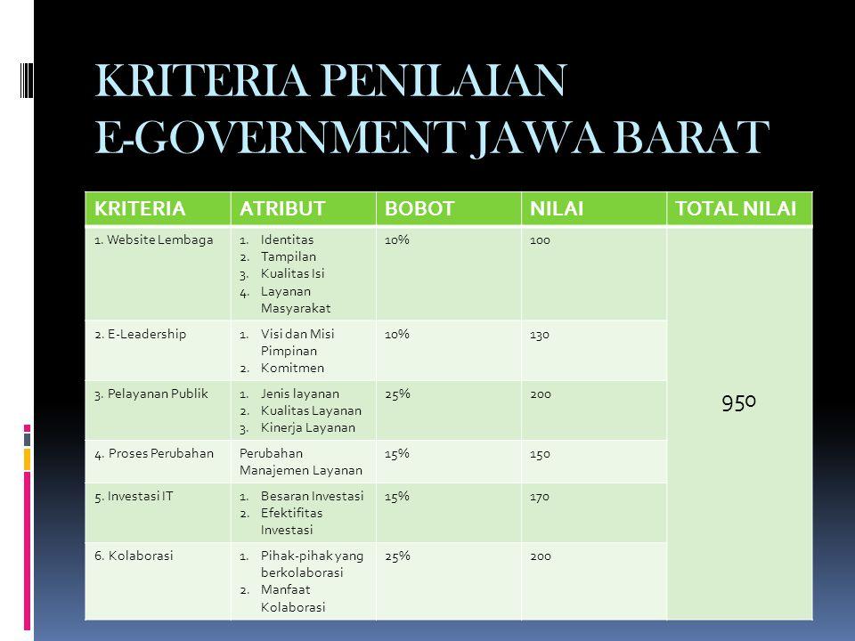 KRITERIA PENILAIAN E-GOVERNMENT JAWA BARAT KRITERIAATRIBUTBOBOTNILAITOTAL NILAI 1.