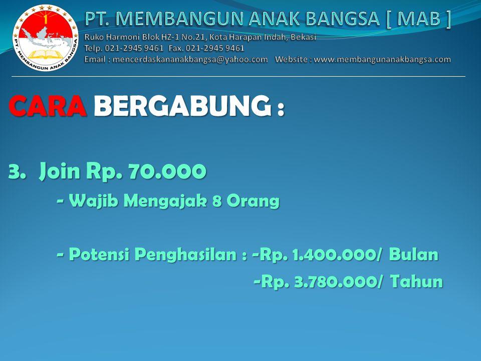 Sistem Jaringan : Join Rp. 30.000 Mengajak 4 Orang ANDA 1 ANDA 3 ANDA 2 ABDC 10101010 20 20 Maka Bonus Anda Setiap Hari : Rp. 6.750 x 3 = Rp. 20.250 B