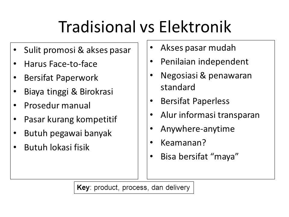 Tradisional vs Elektronik • Sulit promosi & akses pasar • Harus Face-to-face • Bersifat Paperwork • Biaya tinggi & Birokrasi • Prosedur manual • Pasar
