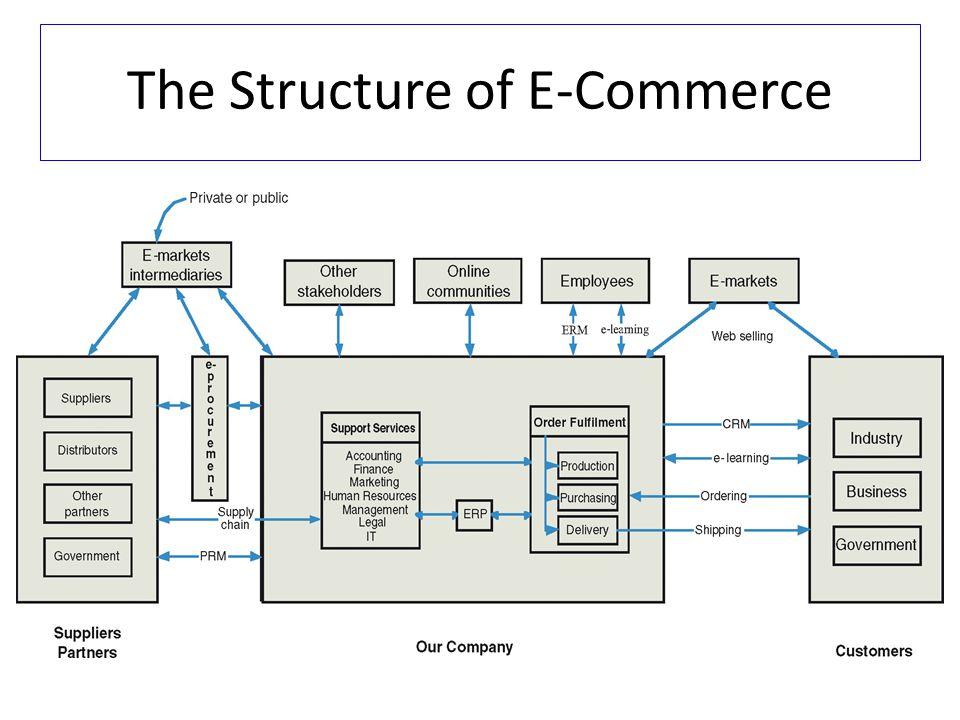 E-Commerce Business Model Copyright 2010 John Wiley & Sons, Inc.6-7