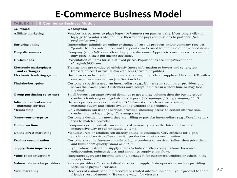 E-Commerce Business Model Copyright 2010 John Wiley & Sons, Inc.6-7