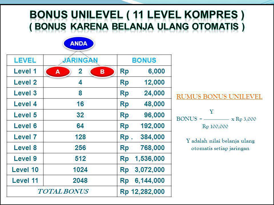 LEVELJARINGANBONUS Level 12Rp 6,000 Level 24Rp 12,000 Level 38Rp 24,000 Level 416Rp 48,000 Level 532Rp 96,000 Level 664Rp 192,000 Level 7128Rp.