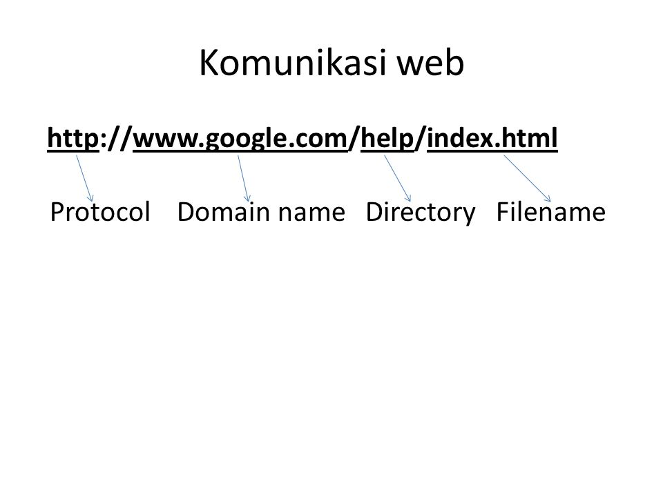 Komunikasi web http://www.google.com/help/index.html Protocol Domain name Directory Filename
