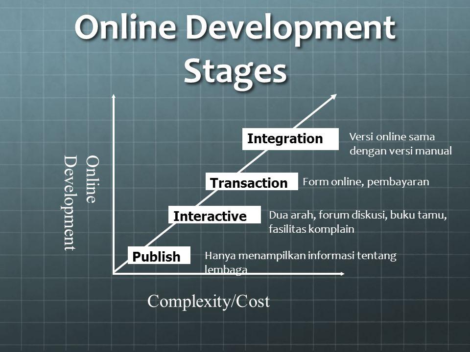 Online Development Stages Publish Interactive Transaction Integration Online Development Complexity/Cost Hanya menampilkan informasi tentang lembaga Dua arah, forum diskusi, buku tamu, fasilitas komplain Form online, pembayaran Versi online sama dengan versi manual