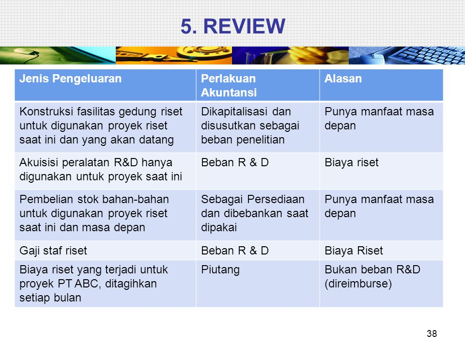 Review 39 Jenis PengeluaranPerlakuan Akuntansi Alasan Biaya material, tenaga kerja dan overhead untuk prototipe produk baru (kelayakan ekonomis tidak terpenuhi) Beban R&DTidak memenuhi kriteria pengakuan aset tak berwujud Biaya riset pemasaran untuk promosi produk baru Beban operasiBukan biaya R&D (beban umum dan administratif) Biaya legal untuk memperoleh hak paten produk baru Dikapitalisir sebagai paten dan diamortisasi Beban langsung untuk paten Biaya rekayasa teknis produk baru yang terjadi sebelum tahap produksi penuh (kelayakan ekonomis tercapai) DikapitalisirMemenuhi kriteria pengakuan Komisi staf penjualan yang memasarkan produk baru Beban operasiBukan biaya R&D (beban penjualan)