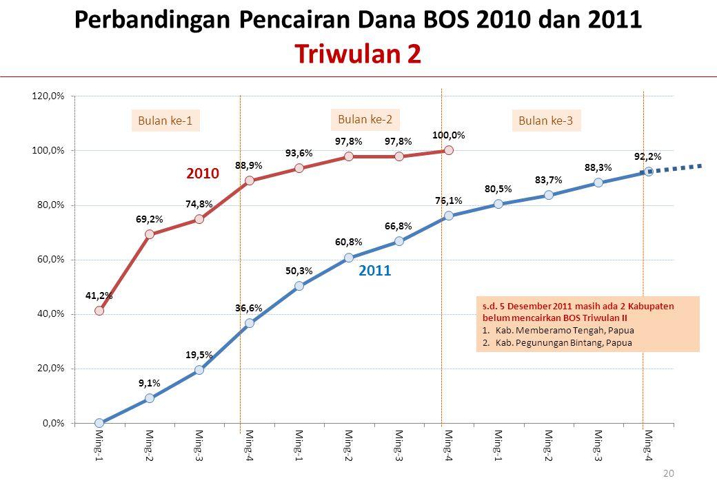 Bulan ke-1 Bulan ke-2 Bulan ke-3 Perbandingan Pencairan Dana BOS 2010 dan 2011 Triwulan 2 2010 2011 20 s.d. 5 Desember 2011 masih ada 2 Kabupaten belu