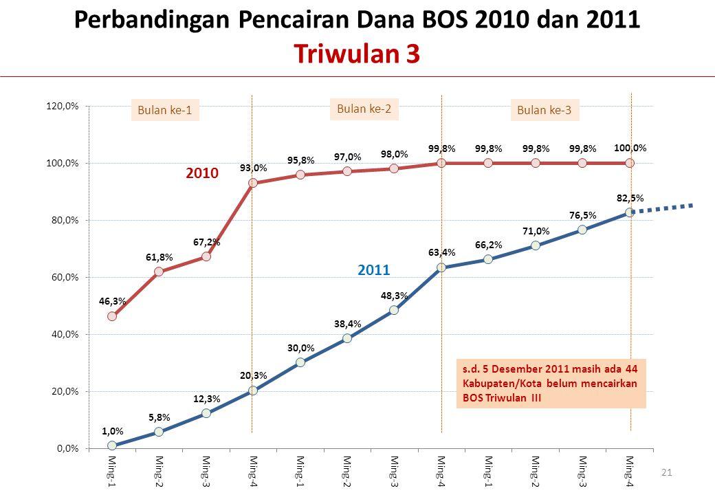 Bulan ke-1 Bulan ke-2 Bulan ke-3 Perbandingan Pencairan Dana BOS 2010 dan 2011 Triwulan 3 2010 2011 21 s.d. 5 Desember 2011 masih ada 44 Kabupaten/Kot