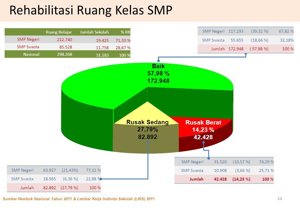 Baik 57,98 % 172.948 Rusak Berat 14,23 % 42.428 Rusak Sedang 27,79% 82.892 Sumber Rembuk Nasional Tahun 2011 & Lembar Kerja Individu Sekolah (LKIS) 2011 SMP Negeri31.520(10,57 %)74,29 % SMP Swasta10.908(3,66 %)25,71 % Jumlah42.428(14,23 %)100 % SMP Negeri63.927(21,43%)77,12 % SMP Swasta18.965(6,36 %)22,88 % Jumlah82.892(27,79 %)100 % Ruang BelajarJumlah Sekolah% RB SMP Negeri 212.740 19.42571,33 % SMP Swasta 85.528 11.75828,67 % Nasional 298.268 31.183100 % 24 SMP Negeri117.293(39,32 %)67,82 % SMP Swasta55.655(18,66 %)32,18% Jumlah172.948( 57,98 %)100 % Rehabilitasi Ruang Kelas SMP