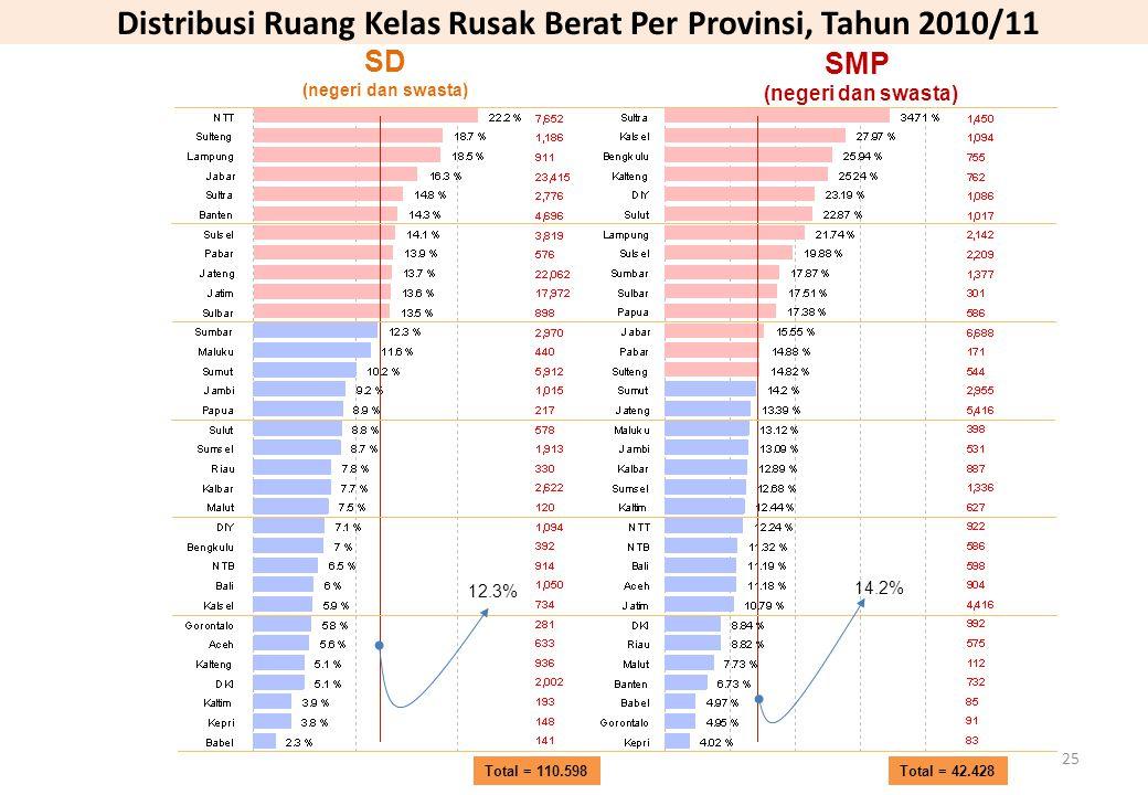 Distribusi Ruang Kelas Rusak Berat Per Provinsi, Tahun 2010/11 Total = 42.428 Total = 110.598 SD (negeri dan swasta) SMP (negeri dan swasta) 14.2% 12.3% 25