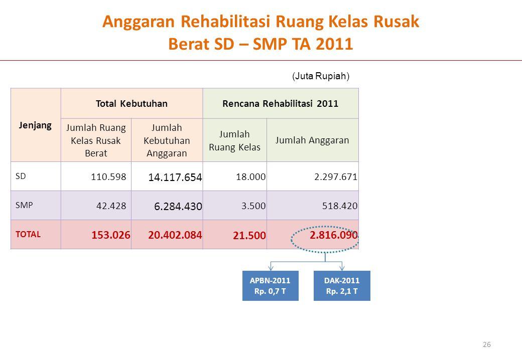 Anggaran Rehabilitasi Ruang Kelas Rusak Berat SD – SMP TA 2011 Jenjang Total KebutuhanRencana Rehabilitasi 2011 Jumlah Ruang Kelas Rusak Berat Jumlah