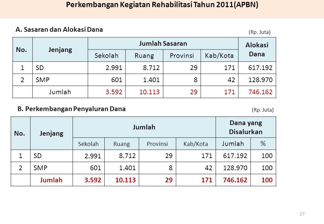 Perkembangan Kegiatan Rehabilitasi Tahun 2011(APBN) No.Jenjang Jumlah Sasaran Alokasi Dana SekolahRuangProvinsiKab/Kota 1SD2.9918.71229171617.192 2SMP