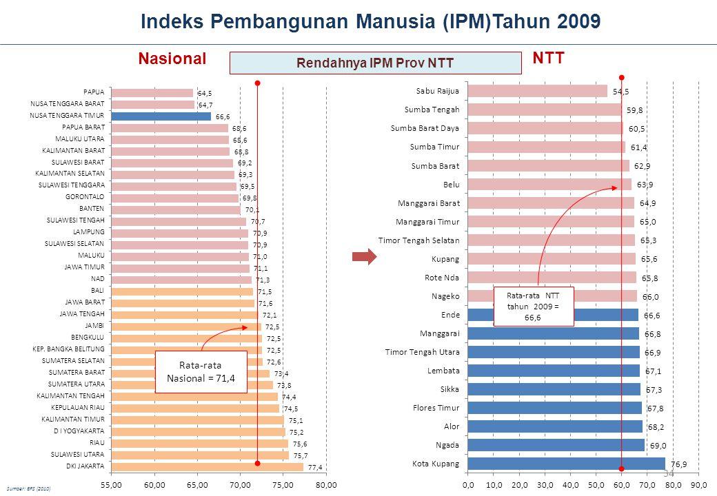 Indeks Pembangunan Manusia (IPM)Tahun 2009 NTT Rata-rata NTT tahun 2009 = 66,6 Nasional Rata-rata Nasional = 71,4 Sumber: BPS (2010) Rendahnya IPM Prov NTT 34