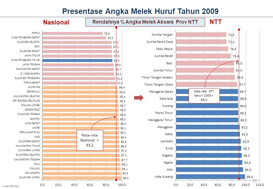 Presentase Angka Melek Huruf Tahun 2009 NTT Rata-rata NTT tahun 2009 = 88,0 Nasional Rata-rata Nasional = 93,2 Sumber: BPS (2010) Rendahnya % Angka Melek Aksara Prov NTT 36