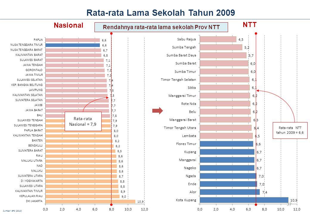 Rata-rata Lama Sekolah Tahun 2009 NTT Rata-rata NTT tahun 2009 = 6,6 Nasional Rata-rata Nasional = 7,9 Sumber: BPS (2010) Rendahnya rata-rata lama sek