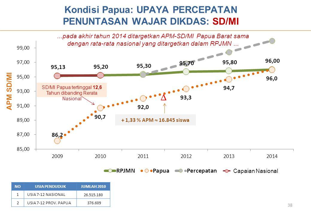 NOUSIA PENDUDUKJUMLAH 2010 1USIA 7-12 NASIONAL 26.515.180 2USIA 7-12 PROV. PAPUA 376.609  + 1,33 % APM  16.845 siswa Kondisi Papua: UPAYA PERCEPATAN