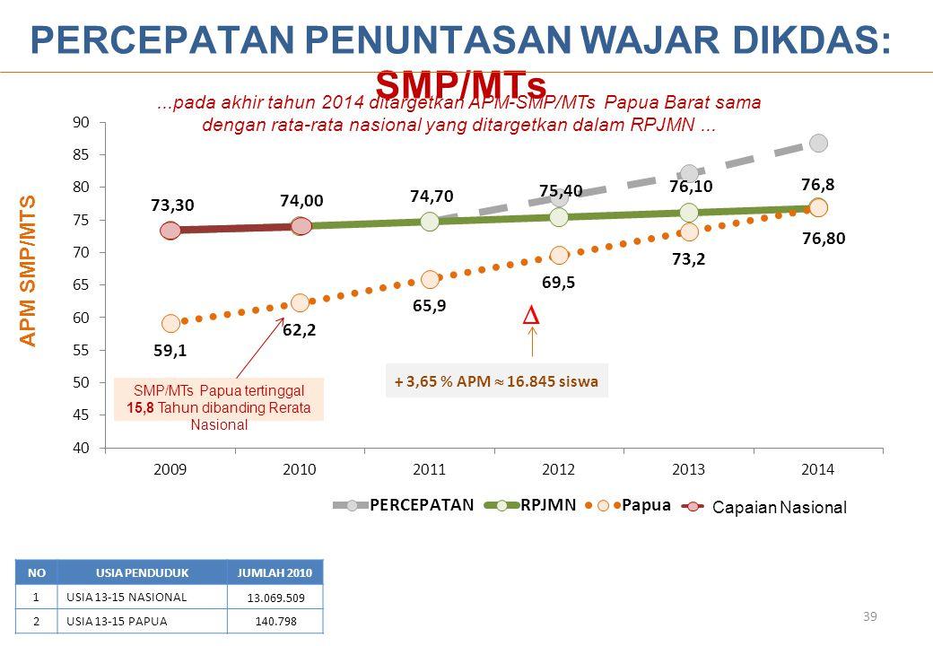 NOUSIA PENDUDUKJUMLAH 2010 1USIA 13-15 NASIONAL 13.069.509 2USIA 13-15 PAPUA 140.798 PERCEPATAN PENUNTASAN WAJAR DIKDAS: SMP/MTs APM SMP/MTS  + 3,65 % APM  16.845 siswa 39...pada akhir tahun 2014 ditargetkan APM-SMP/MTs Papua Barat sama dengan rata-rata nasional yang ditargetkan dalam RPJMN...
