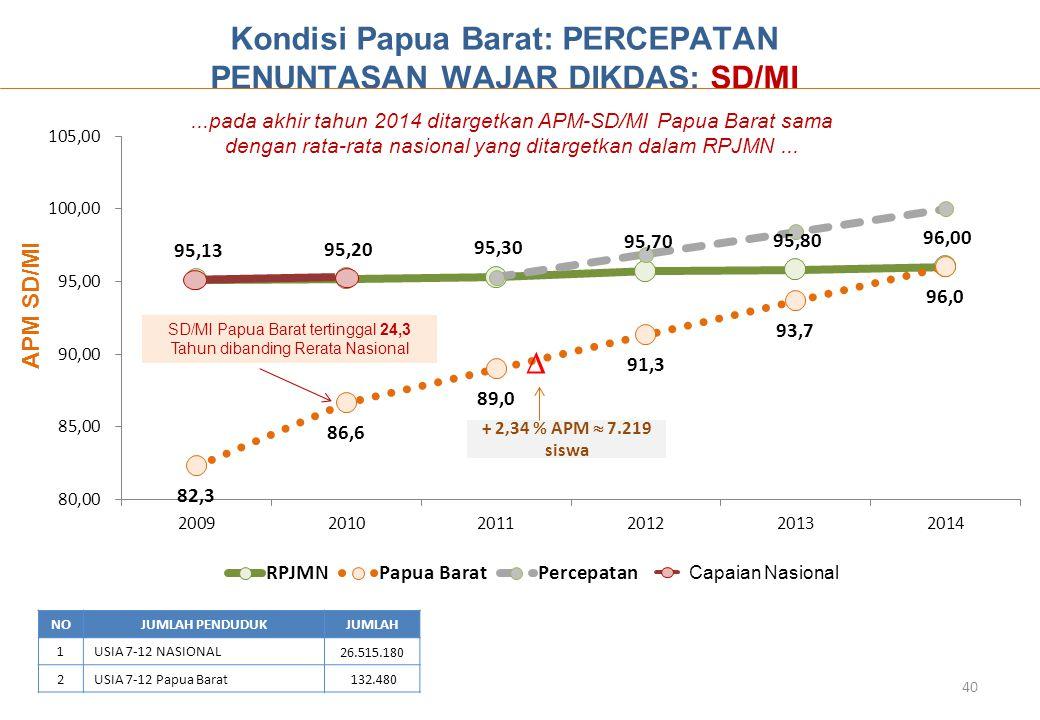 NOJUMLAH PENDUDUKJUMLAH 1USIA 7-12 NASIONAL 26.515.180 2USIA 7-12 Papua Barat 132.480  + 2,34 % APM  7.219 siswa Kondisi Papua Barat: PERCEPATAN PENUNTASAN WAJAR DIKDAS: SD/MI APM SD/MI...pada akhir tahun 2014 ditargetkan APM-SD/MI Papua Barat sama dengan rata-rata nasional yang ditargetkan dalam RPJMN...