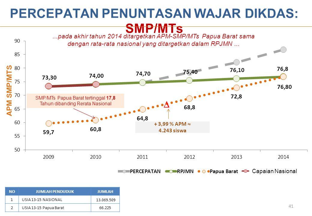 NOJUMLAH PENDUDUKJUMLAH 1USIA 13-15 NASIONAL 13.069.509 2USIA 13-15 Papua Barat66.225 PERCEPATAN PENUNTASAN WAJAR DIKDAS: SMP/MTs APM SMP/MTS  + 3,99 % APM  4.243 siswa...pada akhir tahun 2014 ditargetkan APM-SMP/MTs Papua Barat sama dengan rata-rata nasional yang ditargetkan dalam RPJMN...