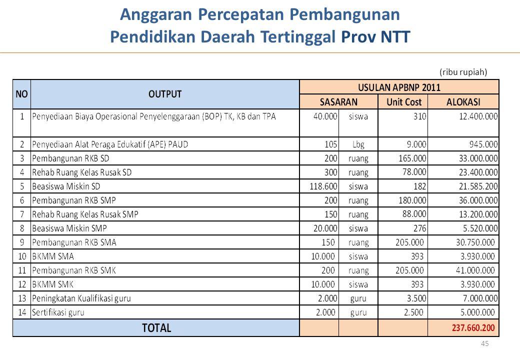 (ribu rupiah) Anggaran Percepatan Pembangunan Pendidikan Daerah Tertinggal Prov NTT 45