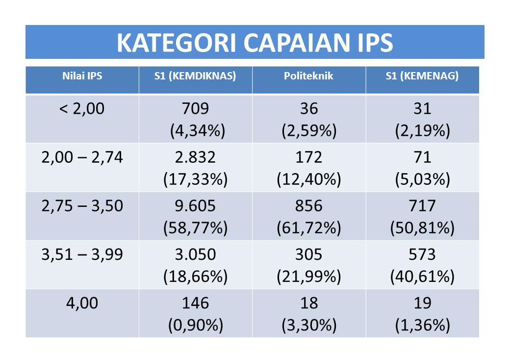 KATEGORI CAPAIAN IPS Nilai IPSS1 (KEMDIKNAS)PoliteknikS1 (KEMENAG) < 2,00709 (4,34%) 36 (2,59%) 31 (2,19%) 2,00 – 2,742.832 (17,33%) 172 (12,40%) 71 (5,03%) 2,75 – 3,509.605 (58,77%) 856 (61,72%) 717 (50,81%) 3,51 – 3,993.050 (18,66%) 305 (21,99%) 573 (40,61%) 4,00146 (0,90%) 18 (3,30%) 19 (1,36%)