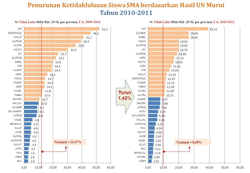 Nasional = 10.07% Nasional = 8,65% % Tidak Lulus SMA+MA (N+S) per provinsi, T.A. 2009/ 2010% Tidak Lulus SMA+MA (N+S) per provinsi, T.A. 2010/2011 Pen