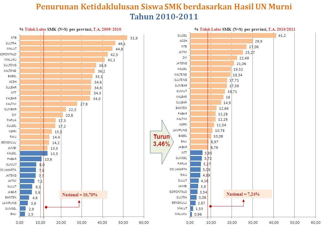 Nasional = 10,70% Nasional = 7,24% Penurunan Ketidaklulusan Siswa SMK berdasarkan Hasil UN Murni Tahun 2010-2011 % Tidak Lulus SMK (N+S) per provinsi, T.A.
